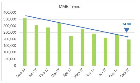 MME-Chart