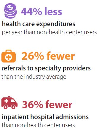 44 percent less health care expenditures